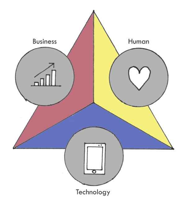 Human Business Technology model