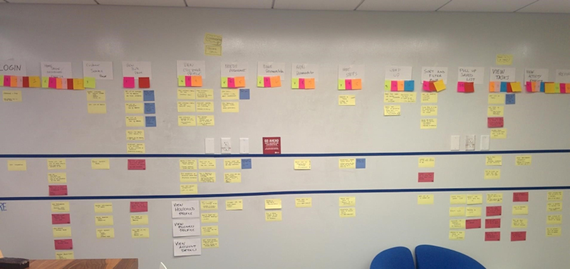 Product Journey Map at Capital One