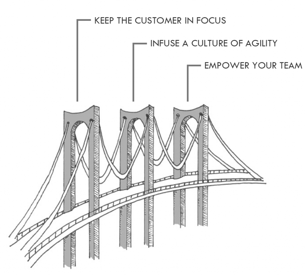 3 pillars of great products