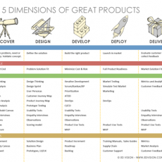Use the 5D Canvas to plan your product across the 5 Dimensions of great products