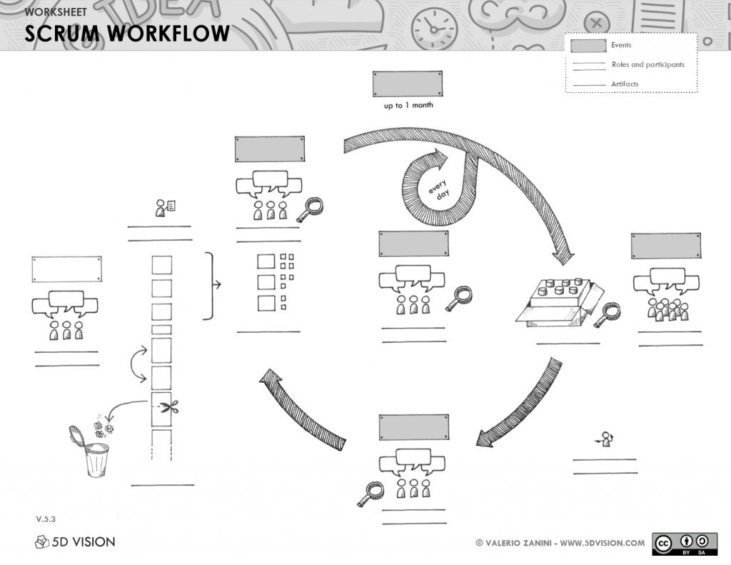 Scrum workflow (no labels)