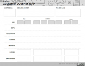Customer Journey map canvas - 5D Vision