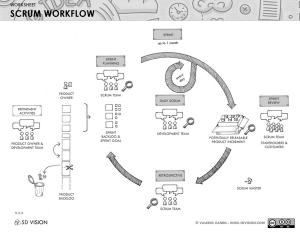 Scrum workflow - 5D Vision