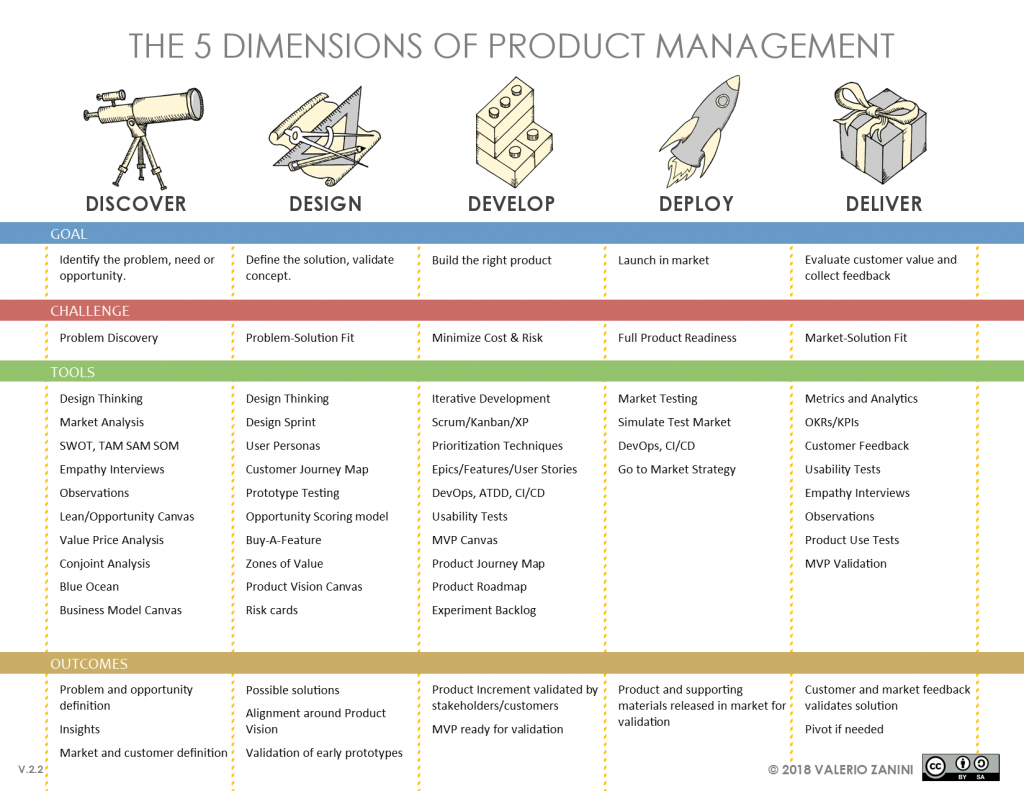 5Ds Of Product Management